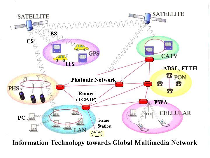 Cellular Phone Communication of 3g Cellular Phones